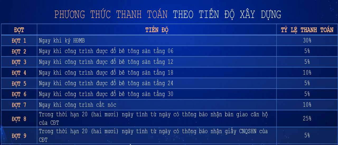 phong thuc thanh toan du an ht pearl theo tien do